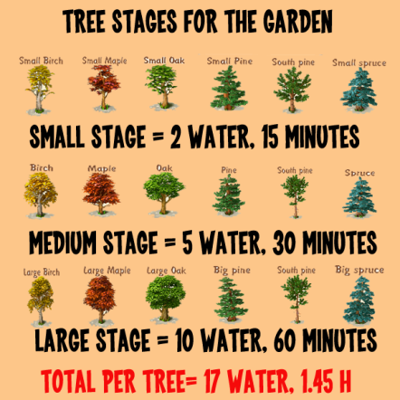 Golden Frontier Tree Growth Chart